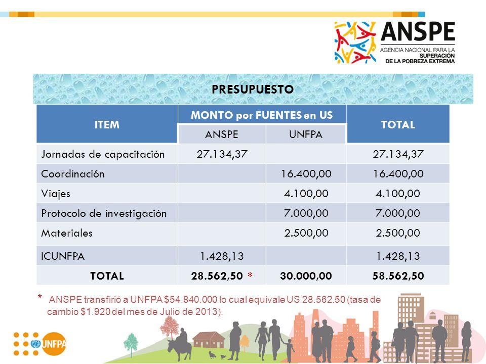 PRESUPUESTO ITEM MONTO por FUENTES en US TOTAL ANSPEUNFPA Jornadas de capacitación27.134,37 Coordinación16.400,00 Viajes4.100,00 Protocolo de investig