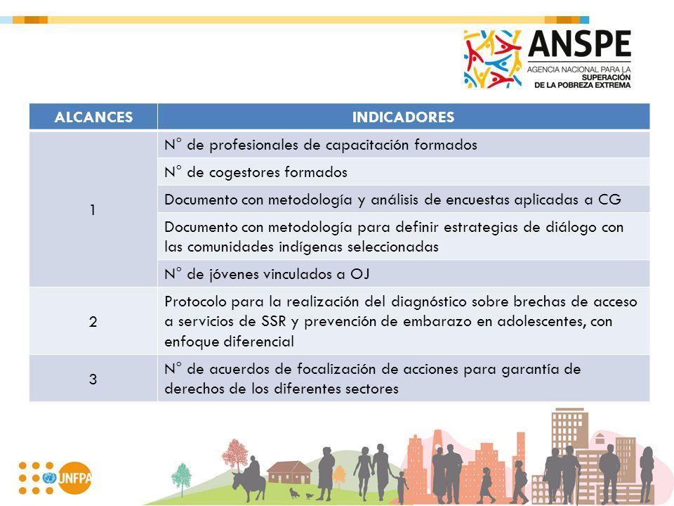 ALCANCESINDICADORES 1 N° de profesionales de capacitación formados N° de cogestores formados Documento con metodología y análisis de encuestas aplicad