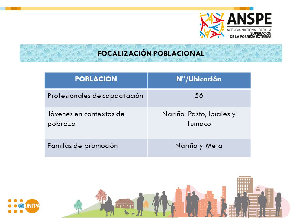FOCALIZACIÓN POBLACIONAL POBLACIONN°/Ubicación Profesionales de capacitación56 Jóvenes en contextos de pobreza Nariño: Pasto, Ipiales y Tumaco Familas