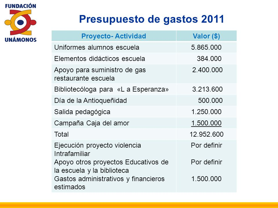 Presupuesto de gastos 2011 Proyecto- ActividadValor ($) Uniformes alumnos escuela5.865.000 Elementos didácticos escuela 384.000 Apoyo para suministro
