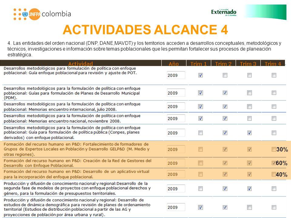 ACTIVIDADES ALCANCE 4 30% 60% 4.