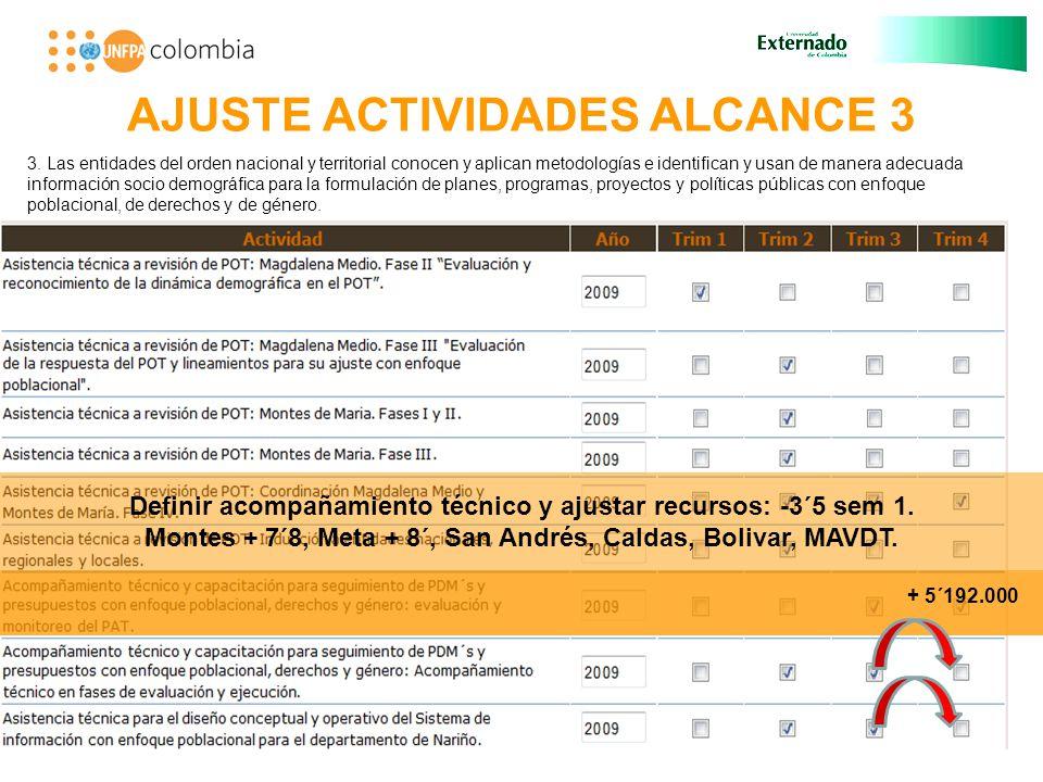 AJUSTE ACTIVIDADES ALCANCE 3 Definir acompañamiento técnico y ajustar recursos: -3´5 sem 1.