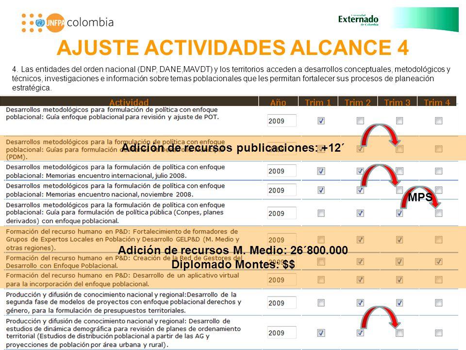AJUSTE ACTIVIDADES ALCANCE 4 Adición de recursos M.