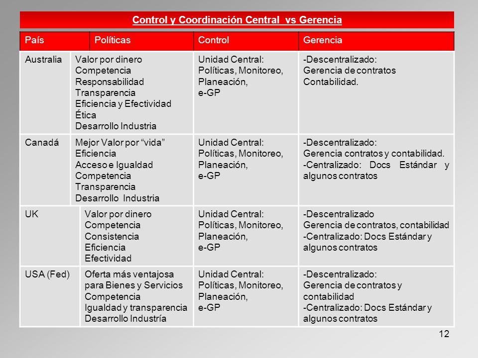 12 Control y Coordinación Central vs Gerencia PaísPolíticasControlGerencia AustraliaValor por dinero Competencia Responsabilidad Transparencia Eficiencia y Efectividad Ética Desarrollo Industria Unidad Central: Políticas, Monitoreo, Planeación, e-GP -Descentralizado: Gerencia de contratos Contabilidad.