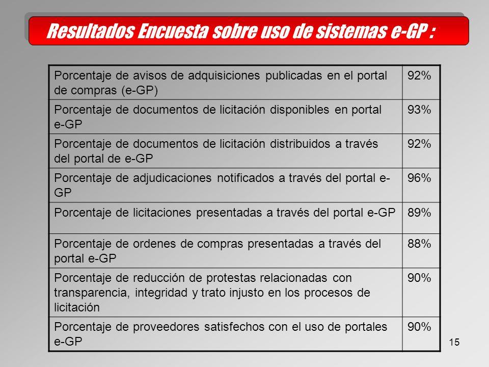 15 Porcentaje de avisos de adquisiciones publicadas en el portal de compras (e-GP) 92% Porcentaje de documentos de licitación disponibles en portal e-GP 93% Porcentaje de documentos de licitación distribuidos a través del portal de e-GP 92% Porcentaje de adjudicaciones notificados a través del portal e- GP 96% Porcentaje de licitaciones presentadas a través del portal e-GP89% Porcentaje de ordenes de compras presentadas a través del portal e-GP 88% Porcentaje de reducción de protestas relacionadas con transparencia, integridad y trato injusto en los procesos de licitación 90% Porcentaje de proveedores satisfechos con el uso de portales e-GP 90% Resultados Encuesta sobre uso de sistemas e-GP :