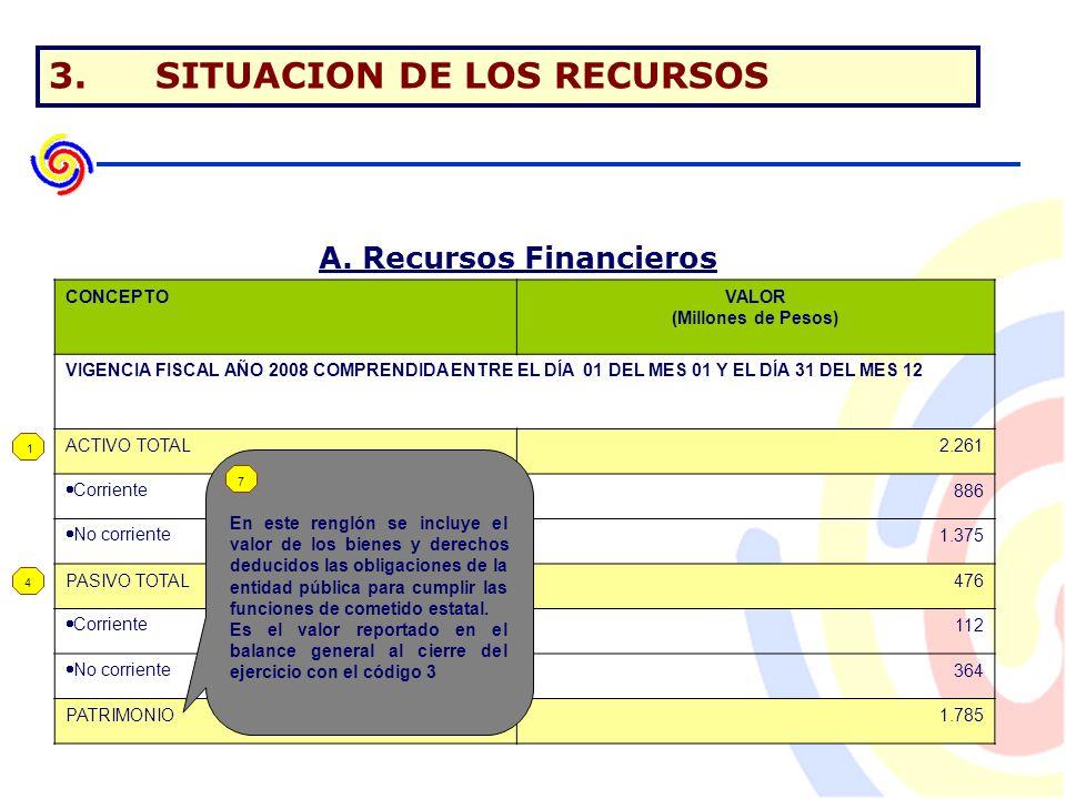 3.SITUACION DE LOS RECURSOS A.