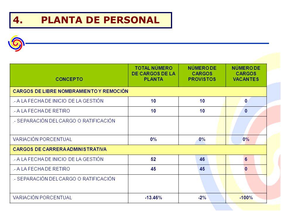 4.PLANTA DE PERSONAL CONCEPTO TOTAL NÚMERO DE CARGOS DE LA PLANTA NÚMERO DE CARGOS PROVISTOS NÚMERO DE CARGOS VACANTES CARGOS DE LIBRE NOMBRAMIENTO Y REMOCIÓN.- A LA FECHA DE INICIO DE LA GESTIÓN10 0.- A LA FECHA DE RETIRO10 0.- SEPARACIÓN DEL CARGO O RATIFICACIÓN VARIACIÓN PORCENTUAL0% CARGOS DE CARRERA ADMINISTRATIVA.- A LA FECHA DE INICIO DE LA GESTIÓN52466.- A LA FECHA DE RETIRO45 0.- SEPARACIÓN DEL CARGO O RATIFICACIÓN VARIACIÓN PORCENTUAL-13.46%-2%-100%