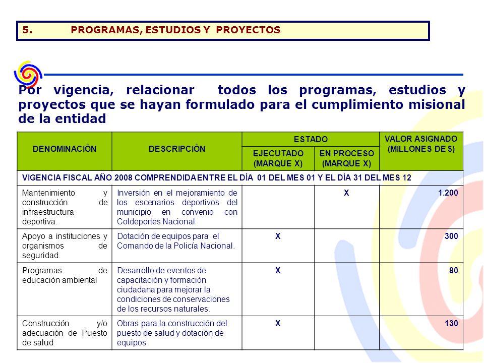 5.PROGRAMAS, ESTUDIOS Y PROYECTOS DENOMINACIÓNDESCRIPCIÓN ESTADOVALOR ASIGNADO (MILLONES DE $) EJECUTADO (MARQUE X) EN PROCESO (MARQUE X) VIGENCIA FISCAL AÑO 2008 COMPRENDIDA ENTRE EL DÍA 01 DEL MES 01 Y EL DÍA 31 DEL MES 12 Mantenimiento y construcción de infraestructura deportiva.