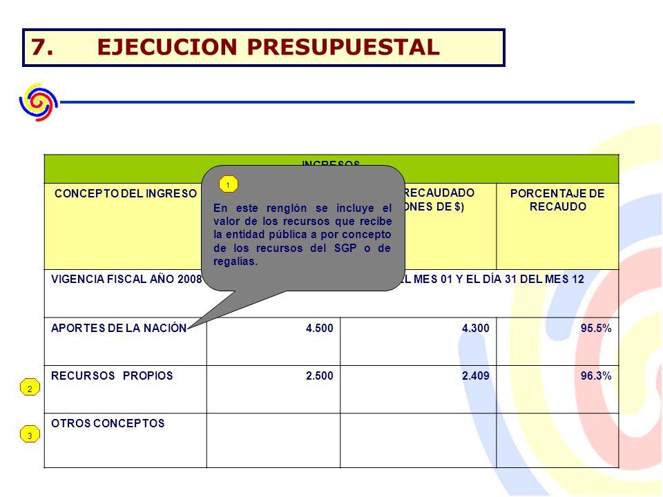 7.EJECUCION PRESUPUESTAL 2 3 INGRESOS CONCEPTO DEL INGRESOVALOR PRESUPUESTADO (MILLONES DE $) VALOR RECAUDADO (MILLONES DE $) PORCENTAJE DE RECAUDO VIGENCIA FISCAL AÑO 2008 COMPRENDIDA ENTRE EL DÍA 01 DEL MES 01 Y EL DÍA 31 DEL MES 12 APORTES DE LA NACIÓN4.5004.30095.5% RECURSOS PROPIOS2.5002.40996.3% OTROS CONCEPTOS En este renglón se incluye el valor de los recursos que recibe la entidad pública a por concepto de los recursos del SGP o de regalías.