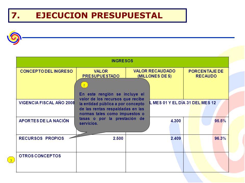 7.EJECUCION PRESUPUESTAL 3 INGRESOS CONCEPTO DEL INGRESOVALOR PRESUPUESTADO (MILLONES DE $) VALOR RECAUDADO (MILLONES DE $) PORCENTAJE DE RECAUDO VIGENCIA FISCAL AÑO 2008 COMPRENDIDA ENTRE EL DÍA 01 DEL MES 01 Y EL DÍA 31 DEL MES 12 APORTES DE LA NACIÓN4.5004.30095.5% RECURSOS PROPIOS2.5002.40996.3% OTROS CONCEPTOS En este renglón se incluye el valor de los recursos que recibe la entidad pública a por concepto de las rentas respaldadas en las normas tales como impuestos o tasas o por la prestación de servicios.