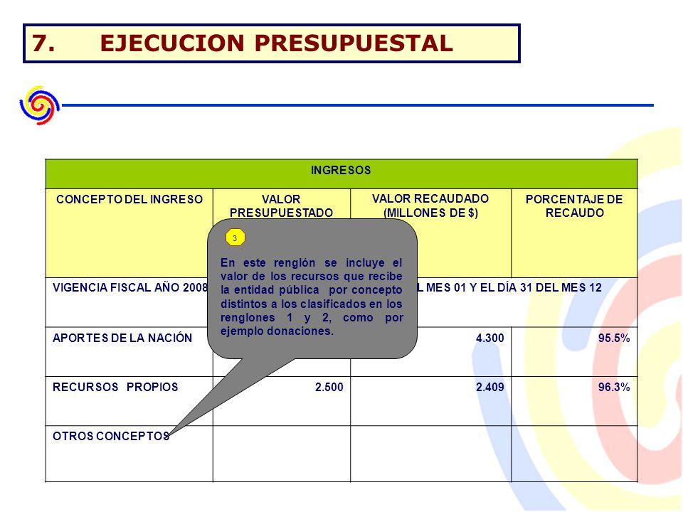 7.EJECUCION PRESUPUESTAL INGRESOS CONCEPTO DEL INGRESOVALOR PRESUPUESTADO (MILLONES DE $) VALOR RECAUDADO (MILLONES DE $) PORCENTAJE DE RECAUDO VIGENCIA FISCAL AÑO 2008 COMPRENDIDA ENTRE EL DÍA 01 DEL MES 01 Y EL DÍA 31 DEL MES 12 APORTES DE LA NACIÓN4.5004.30095.5% RECURSOS PROPIOS2.5002.40996.3% OTROS CONCEPTOS En este renglón se incluye el valor de los recursos que recibe la entidad pública por concepto distintos a los clasificados en los renglones 1 y 2, como por ejemplo donaciones.
