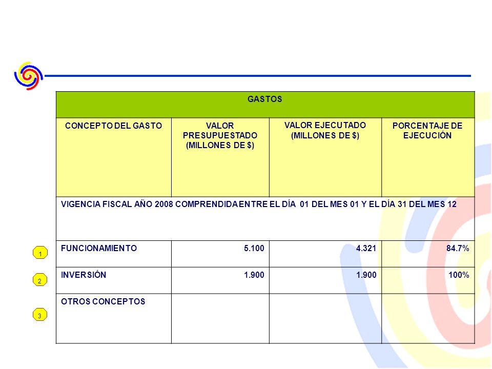 1 2 3 GASTOS CONCEPTO DEL GASTOVALOR PRESUPUESTADO (MILLONES DE $) VALOR EJECUTADO (MILLONES DE $) PORCENTAJE DE EJECUCIÓN VIGENCIA FISCAL AÑO 2008 COMPRENDIDA ENTRE EL DÍA 01 DEL MES 01 Y EL DÍA 31 DEL MES 12 FUNCIONAMIENTO5.1004.32184.7% INVERSIÓN1.900 100% OTROS CONCEPTOS