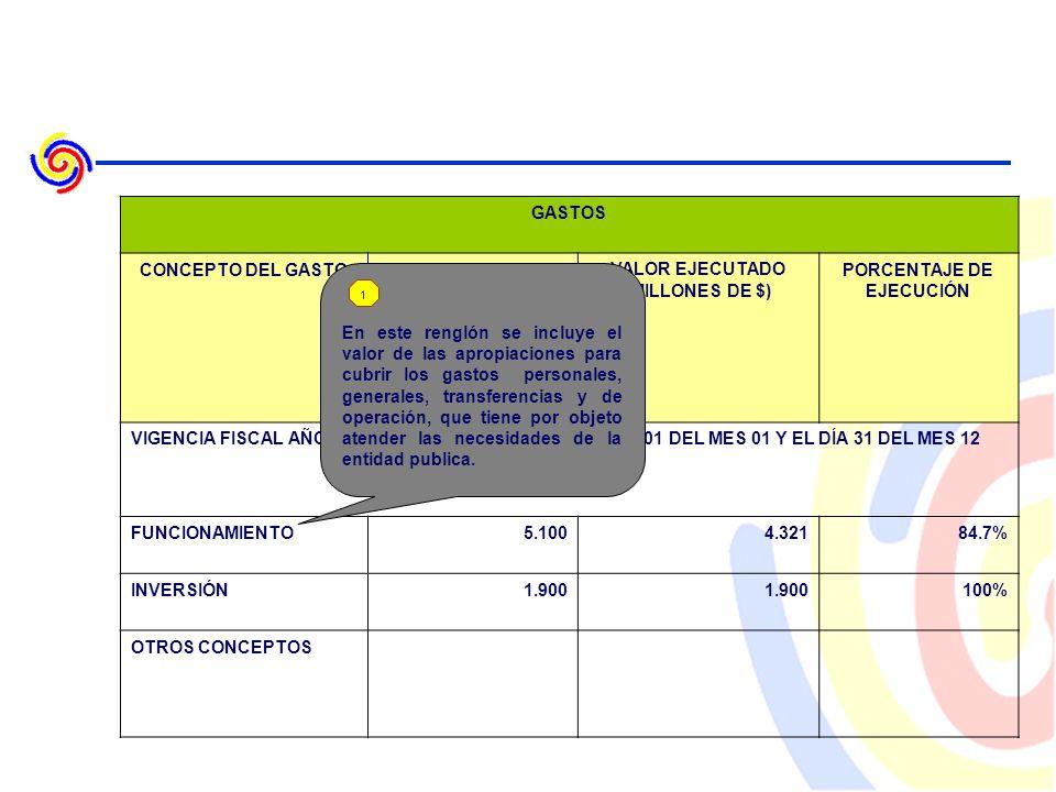 GASTOS CONCEPTO DEL GASTOVALOR PRESUPUESTADO (MILLONES DE $) VALOR EJECUTADO (MILLONES DE $) PORCENTAJE DE EJECUCIÓN VIGENCIA FISCAL AÑO 2007 COMPRENDIDA ENTRE EL DÍA 01 DEL MES 01 Y EL DÍA 31 DEL MES 12 FUNCIONAMIENTO5.1004.32184.7% INVERSIÓN1.900 100% OTROS CONCEPTOS En este renglón se incluye el valor de las apropiaciones para cubrir los gastos personales, generales, transferencias y de operación, que tiene por objeto atender las necesidades de la entidad publica.