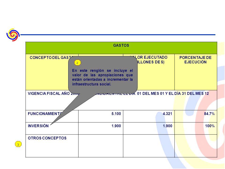3 GASTOS CONCEPTO DEL GASTOVALOR PRESUPUESTADO (MILLONES DE $) VALOR EJECUTADO (MILLONES DE $) PORCENTAJE DE EJECUCIÓN VIGENCIA FISCAL AÑO 2008 COMPRENDIDA ENTRE EL DÍA 01 DEL MES 01 Y EL DÍA 31 DEL MES 12 FUNCIONAMIENTO5.1004.32184.7% INVERSIÓN1.900 100% OTROS CONCEPTOS En este renglón se incluye el valor de las apropiaciones que están orientadas a incrementar la infraestructura social.
