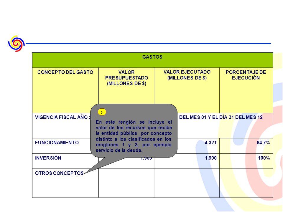 GASTOS CONCEPTO DEL GASTOVALOR PRESUPUESTADO (MILLONES DE $) VALOR EJECUTADO (MILLONES DE $) PORCENTAJE DE EJECUCIÓN VIGENCIA FISCAL AÑO 2007 COMPRENDIDA ENTRE EL DÍA 01 DEL MES 01 Y EL DÍA 31 DEL MES 12 FUNCIONAMIENTO5.1004.32184.7% INVERSIÓN1.900 100% OTROS CONCEPTOS En este renglón se incluye el valor de los recursos que recibe la entidad pública por concepto distinto a los clasificados en los renglones 1 y 2, por ejemplo servicio de la deuda.