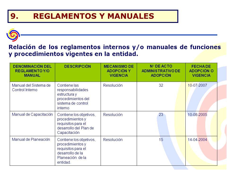 9.REGLAMENTOS Y MANUALES DENOMINACIÓN DEL REGLAMENTO Y/O MANUAL DESCRIPCIÓNMECANISMO DE ADOPCIÓN Y VIGENCIA N° DE ACTO ADMINISTRATIVO DE ADOPCIÓN FECHA DE ADOPCIÓN O VIGENCIA Manual del Sistema de Control Interno Contiene las responsabilidades estructura y procedimientos del sistema de control interno.