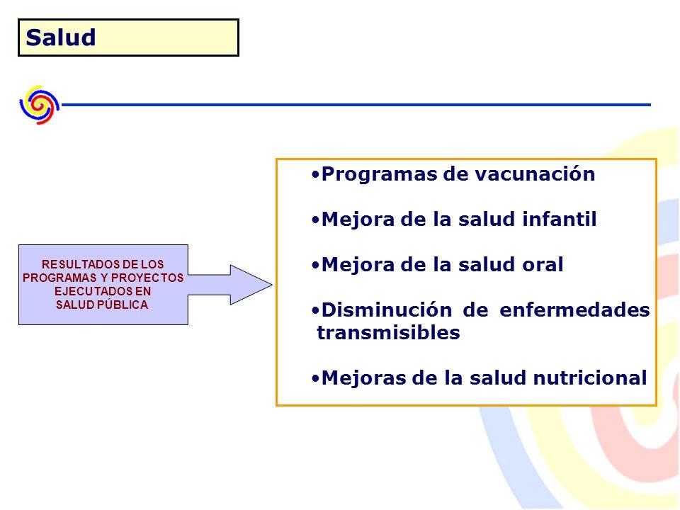 Salud Programas de vacunación Mejora de la salud infantil Mejora de la salud oral Disminución de enfermedades transmisibles Mejoras de la salud nutricional RESULTADOS DE LOS PROGRAMAS Y PROYECTOS EJECUTADOS EN SALUD PÚBLICA