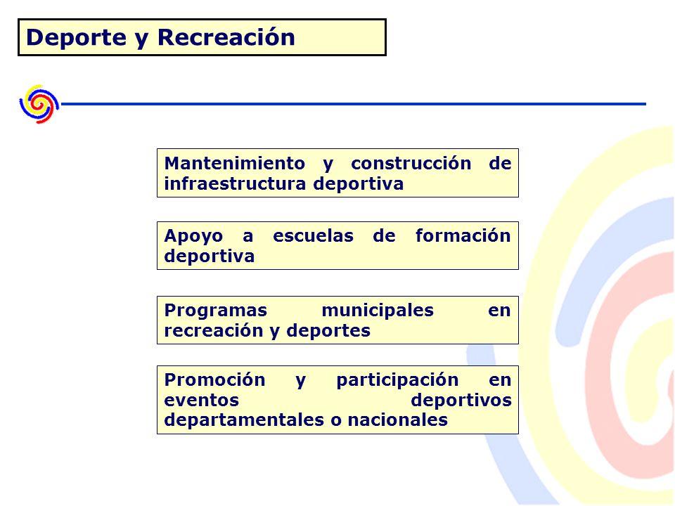 Deporte y Recreación Mantenimiento y construcción de infraestructura deportiva Apoyo a escuelas de formación deportiva Programas municipales en recreación y deportes Promoción y participación en eventos deportivos departamentales o nacionales