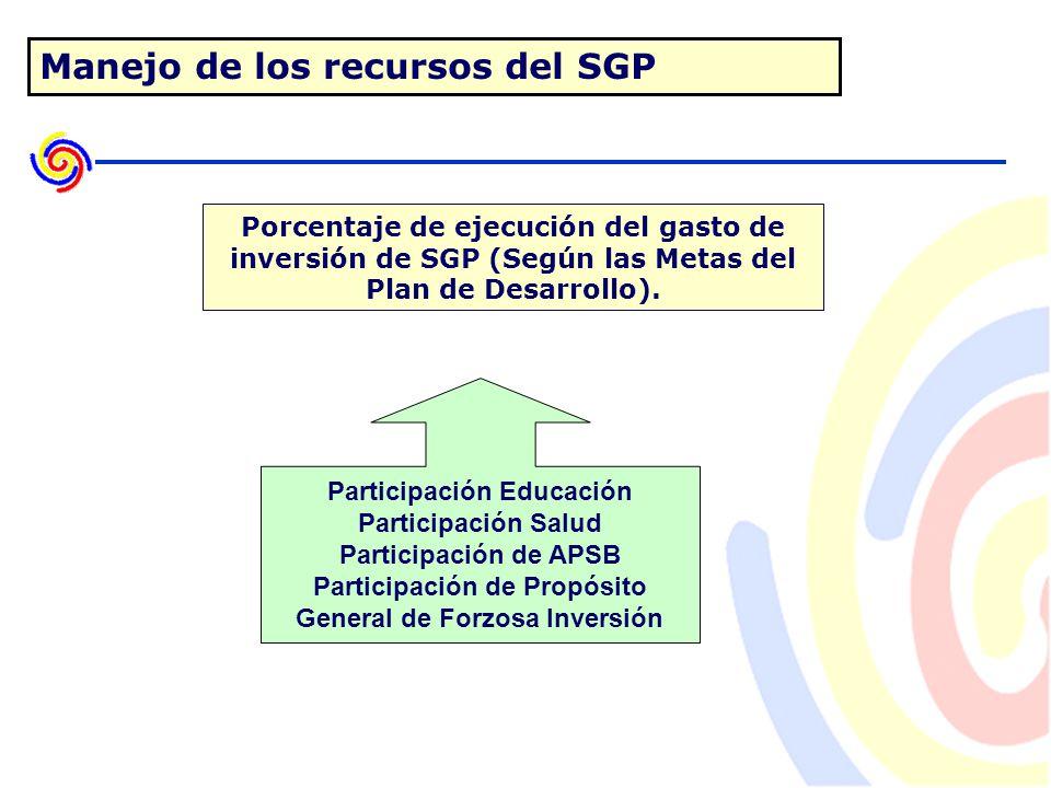 Manejo de los recursos del SGP Porcentaje de ejecución del gasto de inversión de SGP (Según las Metas del Plan de Desarrollo).