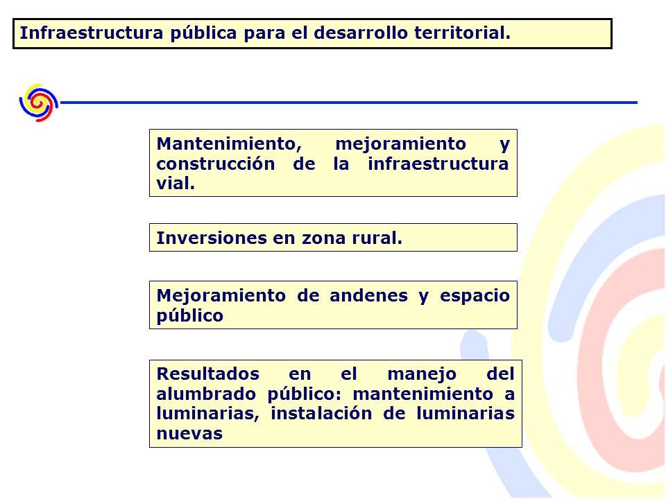 Infraestructura pública para el desarrollo territorial.