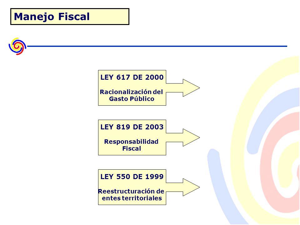 LEY 617 DE 2000 Racionalización del Gasto Público Manejo Fiscal LEY 819 DE 2003 Responsabilidad Fiscal LEY 550 DE 1999 Reestructuración de entes territoriales