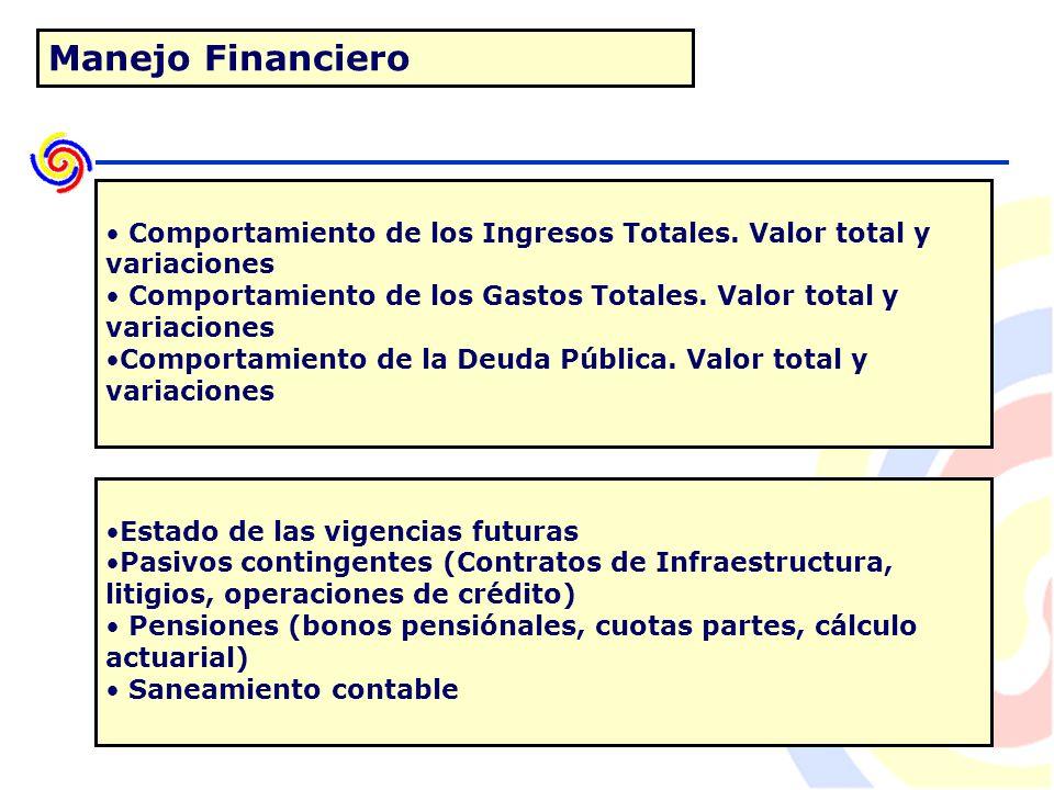 Manejo Financiero Comportamiento de los Ingresos Totales.