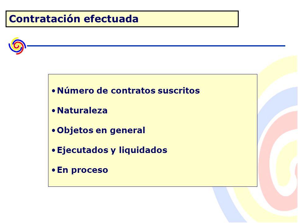 Contratación efectuada Número de contratos suscritos Naturaleza Objetos en general Ejecutados y liquidados En proceso