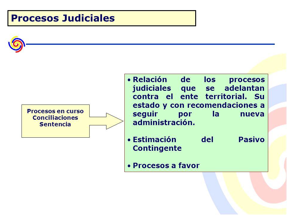 Procesos Judiciales Relación de los procesos judiciales que se adelantan contra el ente territorial.