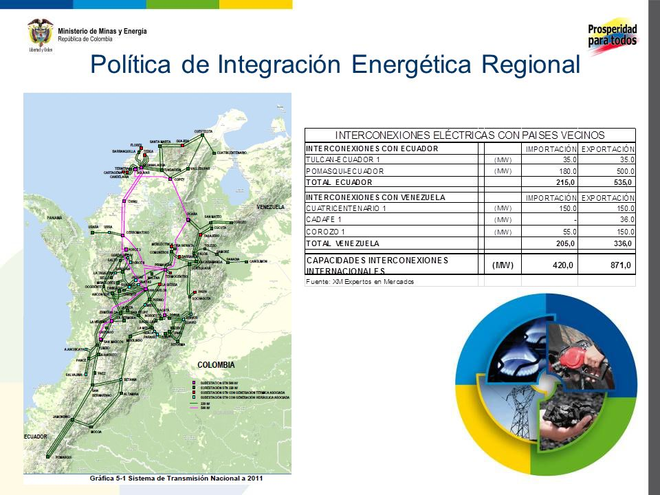 CONDICIONES QUE SE DEBEN CUMPLIR La exportación de energía a los países vecinos no debe encarecer el precio de la energía que paga el usuario del mercado nacional.