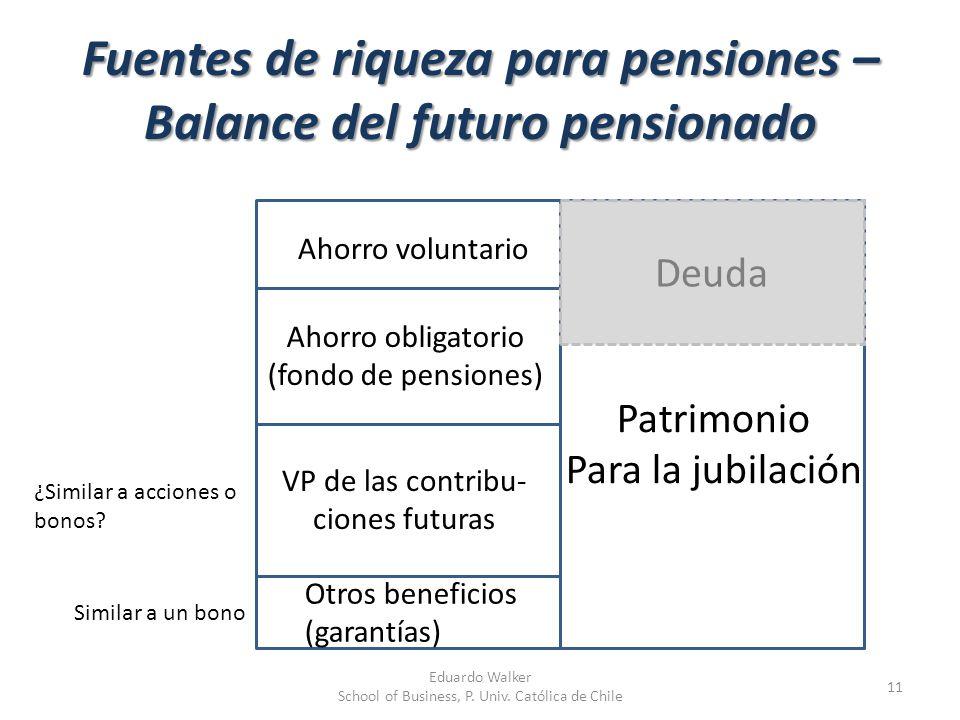 Fuentes de riqueza para pensiones – Balance del futuro pensionado 11 Patrimonio Para la jubilación Ahorro voluntario Ahorro obligatorio (fondo de pens
