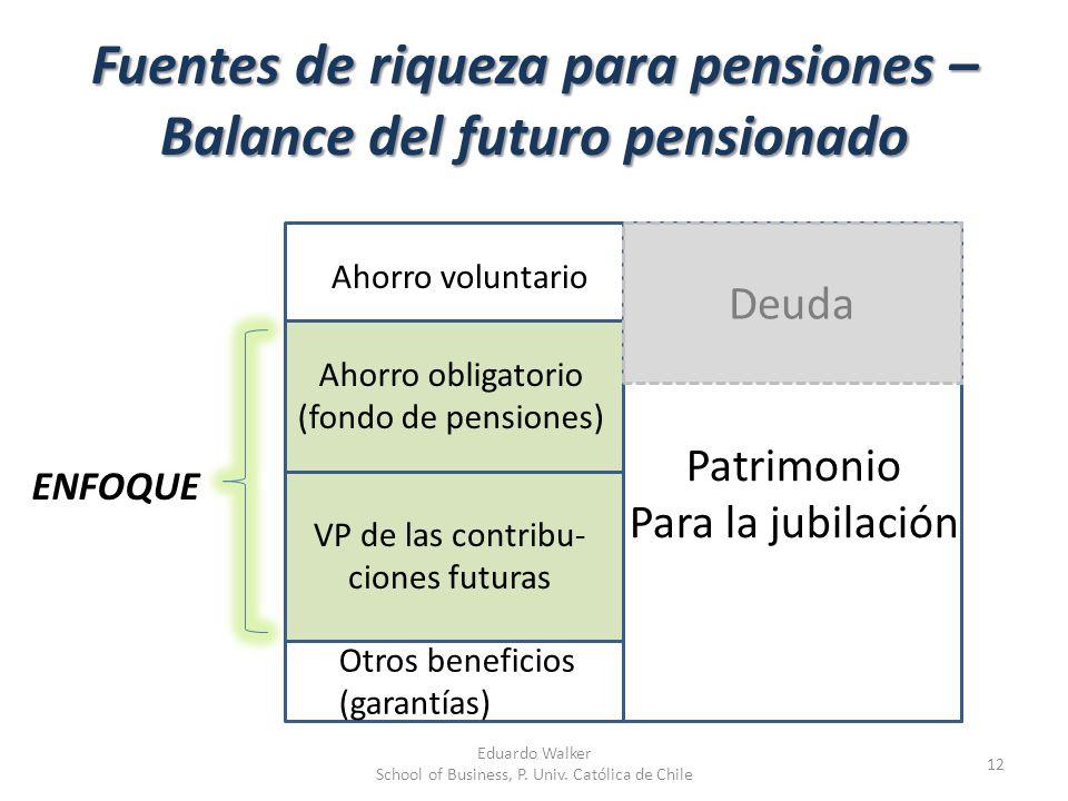 Fuentes de riqueza para pensiones – Balance del futuro pensionado 12 Patrimonio Para la jubilación Ahorro voluntario Ahorro obligatorio (fondo de pens