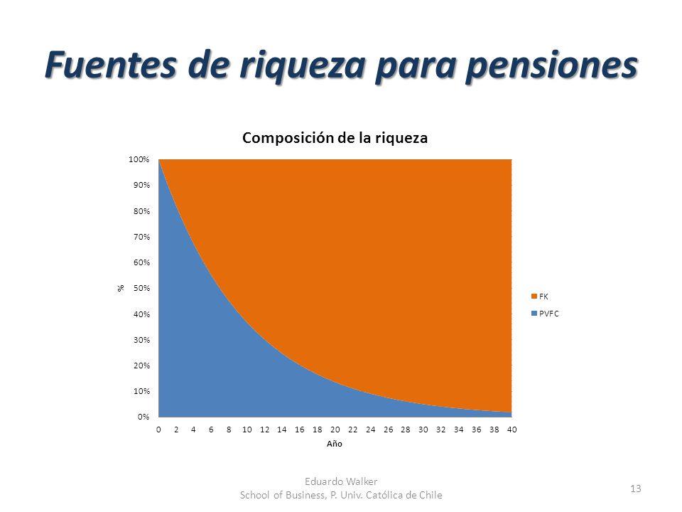 Fuentes de riqueza para pensiones 13 Eduardo Walker School of Business, P. Univ. Católica de Chile