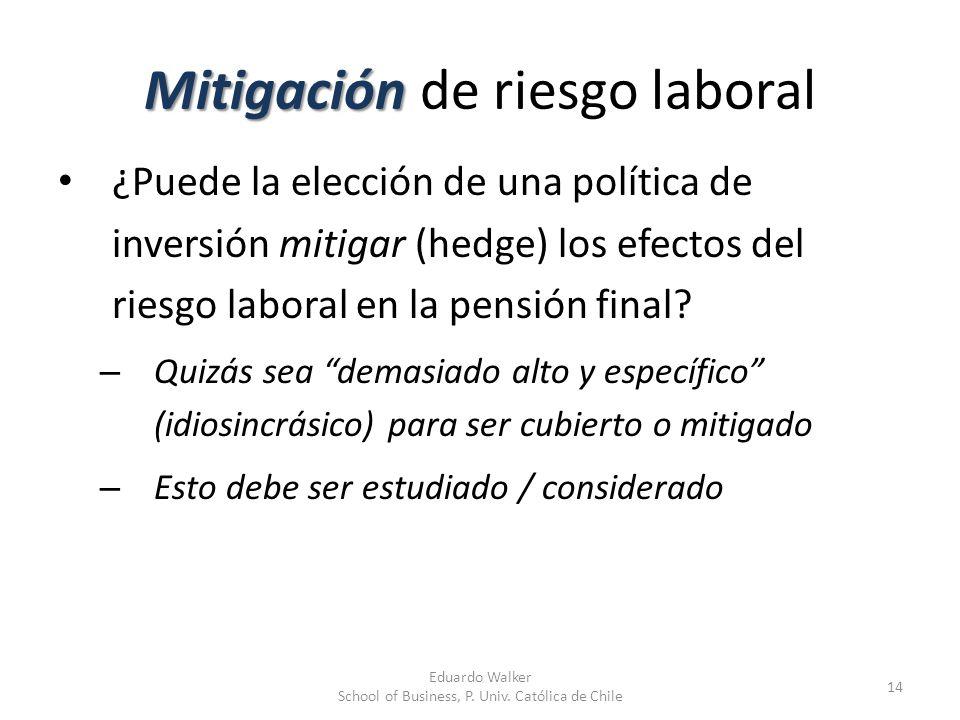 Mitigación Mitigación de riesgo laboral ¿Puede la elección de una política de inversión mitigar (hedge) los efectos del riesgo laboral en la pensión f