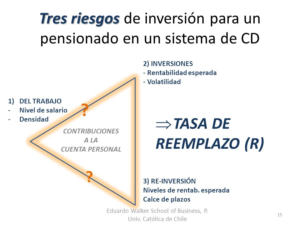 Tres riesgos Tres riesgos de inversión para un pensionado en un sistema de CD Eduardo Walker School of Business, P. Univ. Católica de Chile 15 CONTRIB