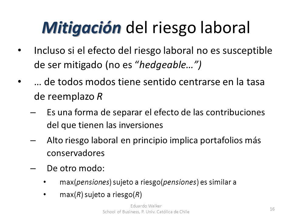 Mitigación Mitigación del riesgo laboral Incluso si el efecto del riesgo laboral no es susceptible de ser mitigado (no es hedgeable…) … de todos modos