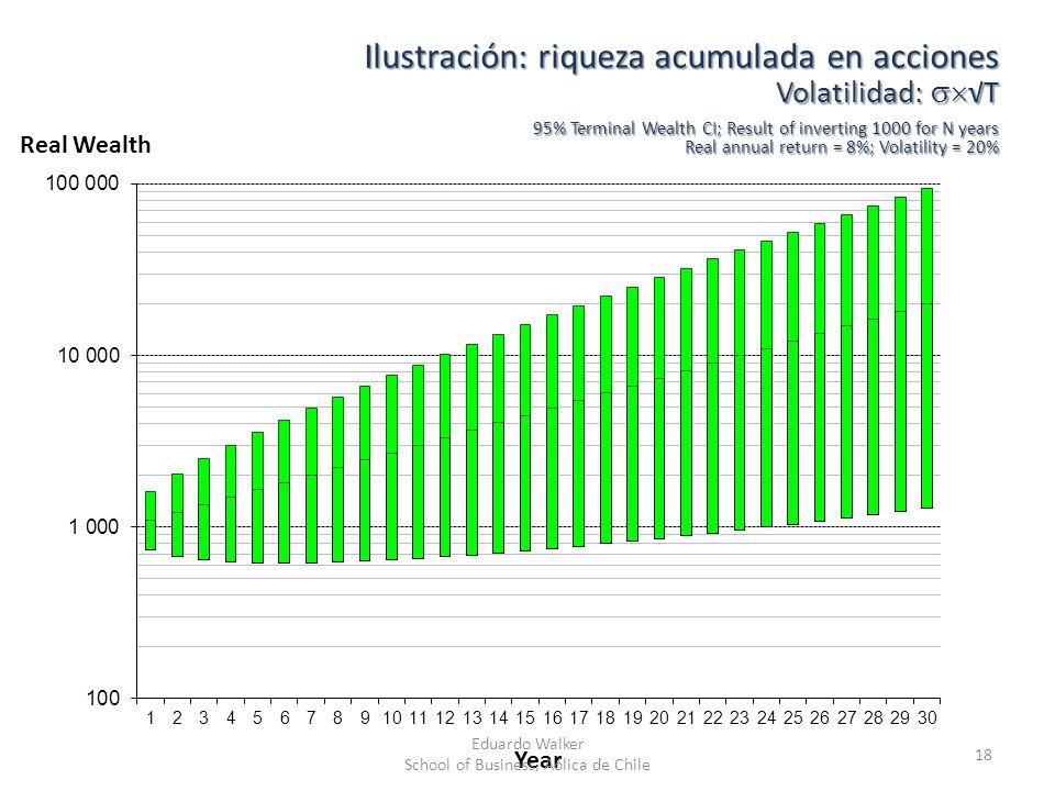 Ilustración: riqueza acumulada en acciones Volatilidad:T 95% Terminal Wealth CI; Result of inverting 1000 for N years Real annual return = 8%; Volatil