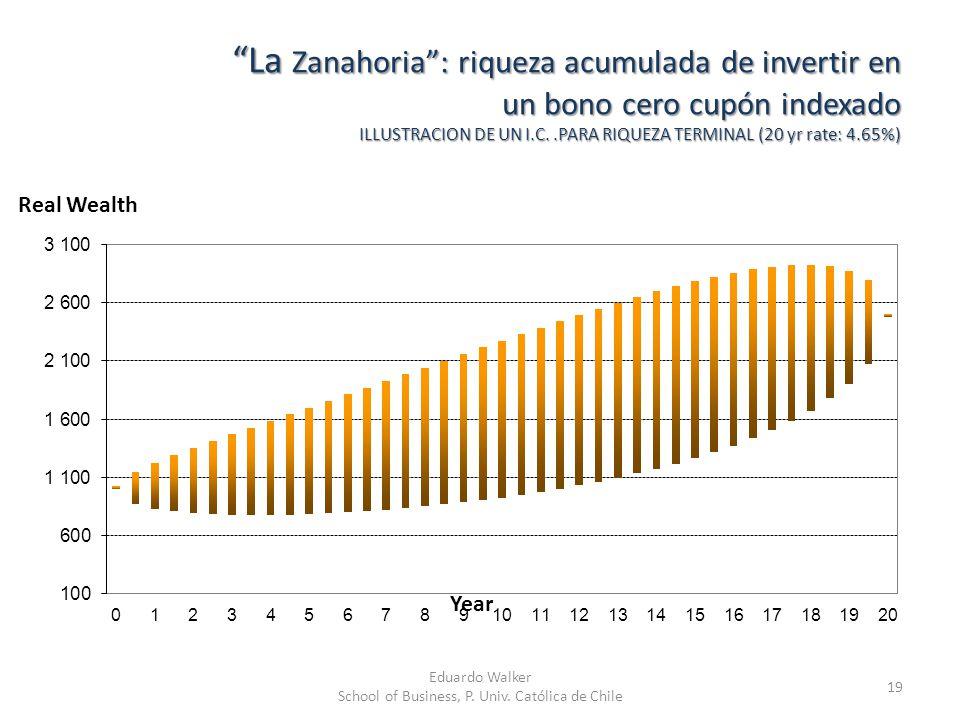 La Zanahoria: riqueza acumulada de invertir en un bono cero cupón indexado ILLUSTRACION DE UN I.C..PARA RIQUEZA TERMINAL (20 yr rate: 4.65%) 19 Real W