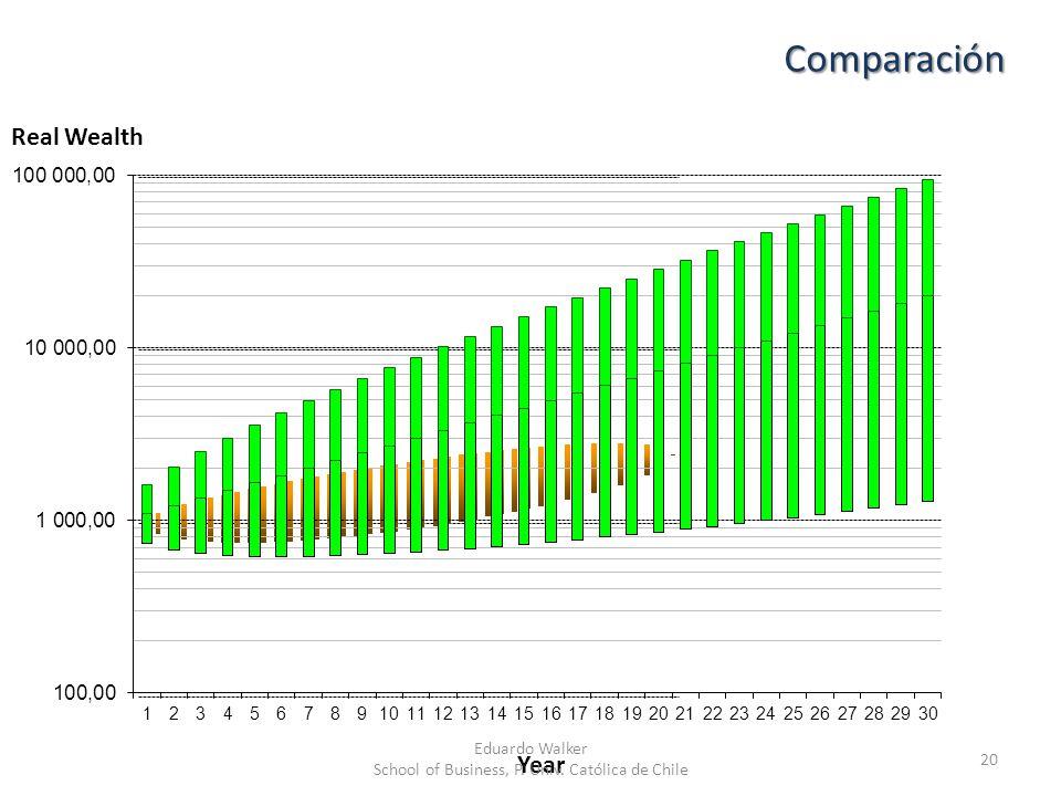 Comparación 20 Year Real Wealth Eduardo Walker School of Business, P. Univ. Católica de Chile