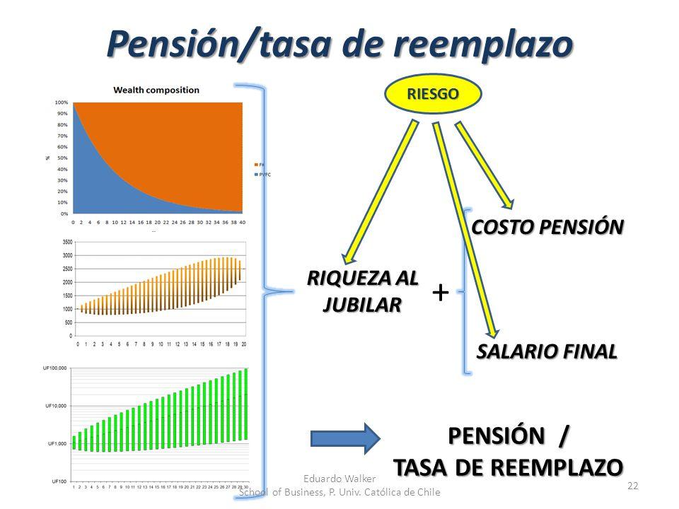 Pensión/tasa de reemplazo 22 PENSIÓN / TASA DE REEMPLAZO + SALARIO FINAL COSTO PENSIÓN RIQUEZA AL JUBILAR Eduardo Walker School of Business, P. Univ.