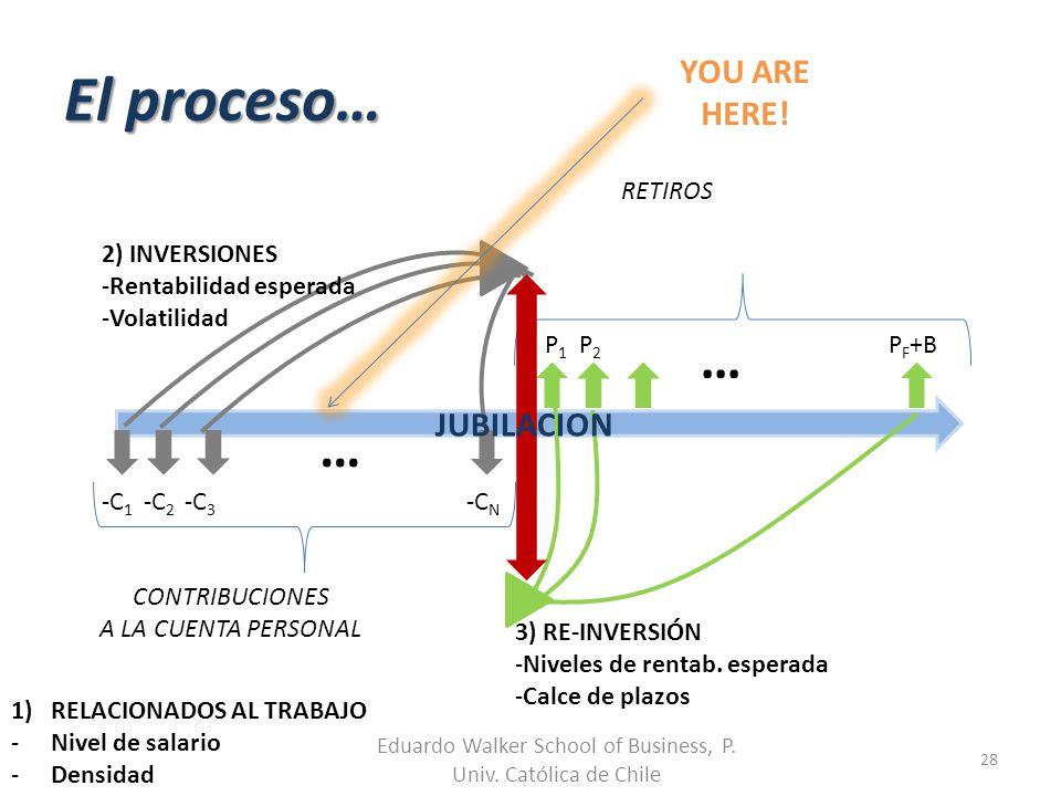 El proceso… Eduardo Walker School of Business, P. Univ. Católica de Chile 28 … CONTRIBUCIONES A LA CUENTA PERSONAL -C 1 -C 2 -C 3 -C N … P 1 P 2 P F +