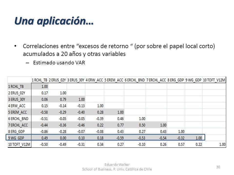 Una aplicación… 30 Eduardo Walker School of Business, P. Univ. Católica de Chile Correlaciones entre excesos de retorno (por sobre el papel local cort