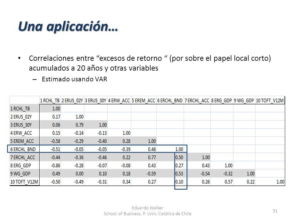 Una aplicación… 31 Eduardo Walker School of Business, P. Univ. Católica de Chile Correlaciones entre excesos de retorno (por sobre el papel local cort