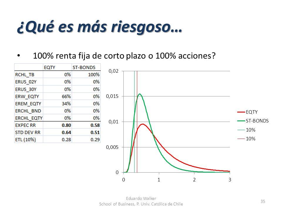 ¿Qué es más riesgoso… 100% renta fija de corto plazo o 100% acciones? 35 Eduardo Walker School of Business, P. Univ. Católica de Chile