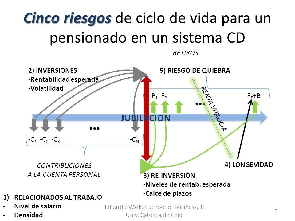 Cinco riesgos Cinco riesgos de ciclo de vida para un pensionado en un sistema CD Eduardo Walker School of Business, P. Univ. Católica de Chile 7 … CON
