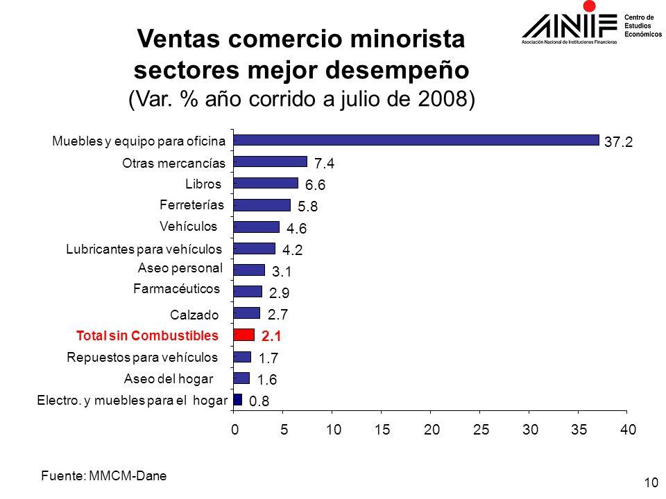 10 Ventas comercio minorista sectores mejor desempeño (Var.