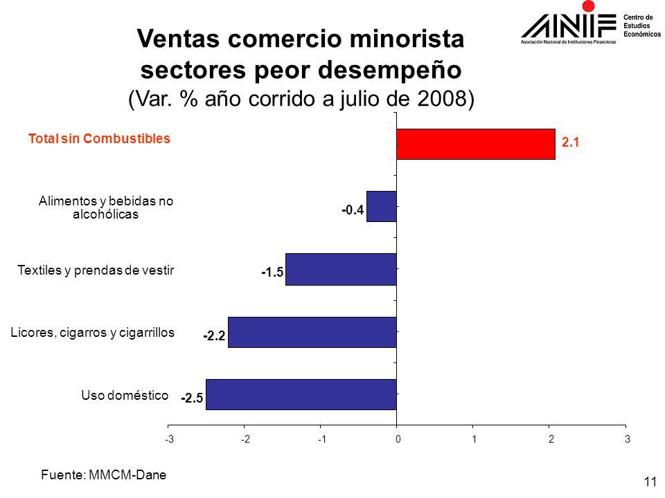 11 Fuente: MMCM-Dane Ventas comercio minorista sectores peor desempeño (Var.