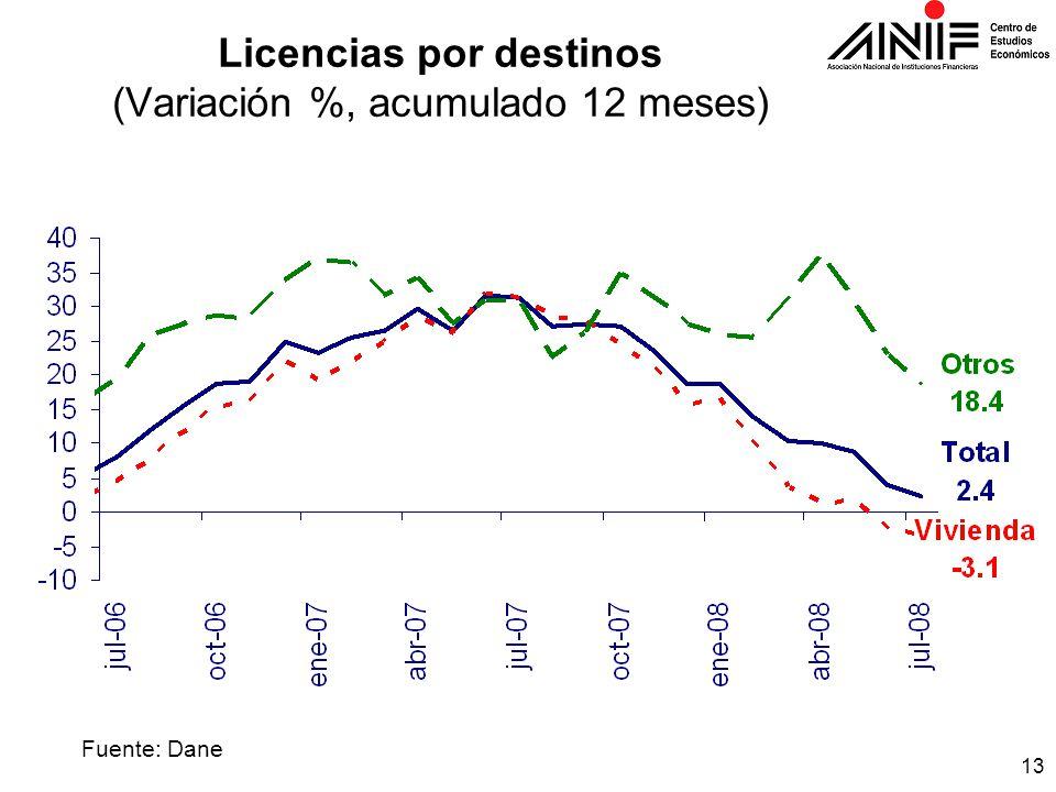 13 Licencias por destinos (Variación %, acumulado 12 meses) Fuente: Dane