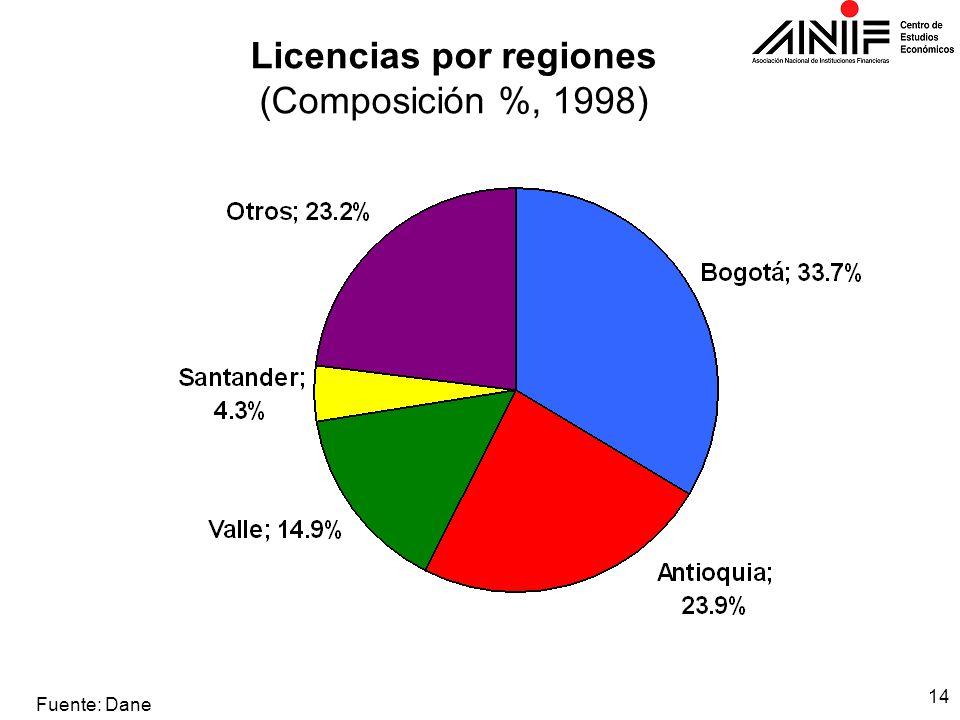 14 Licencias por regiones (Composición %, 1998) Fuente: Dane