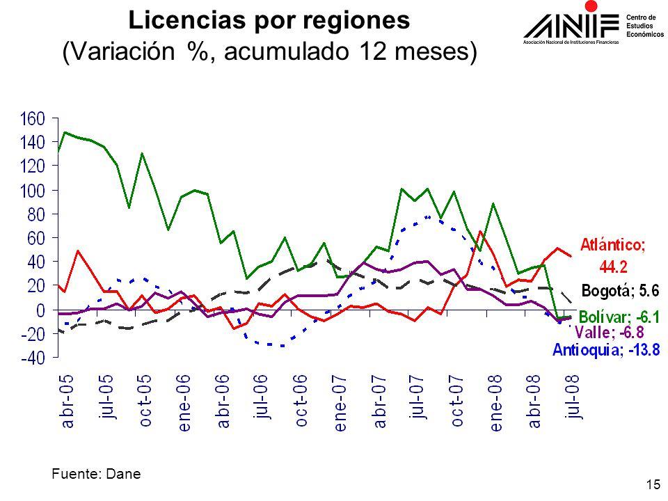 15 Licencias por regiones (Variación %, acumulado 12 meses) Fuente: Dane