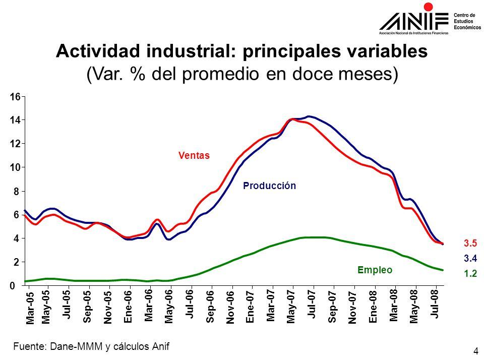 4 Actividad industrial: principales variables (Var.